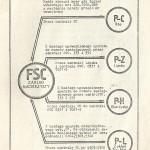 spis telefonów F.S.C. - struktura fabryki
