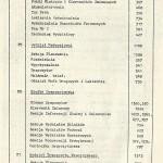 spis telefonów F.S.C. - strona 29