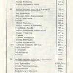 spis telefonów F.S.C. - strona 33